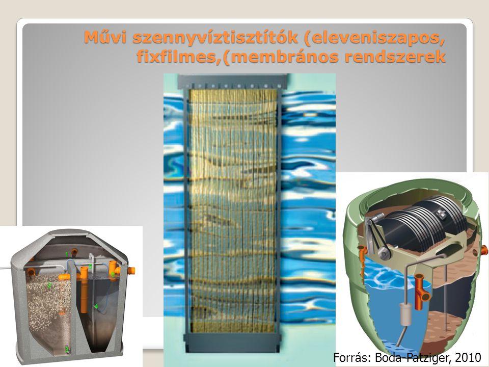 Művi szennyvíztisztítók (eleveniszapos, fixfilmes,(membrános rendszerek