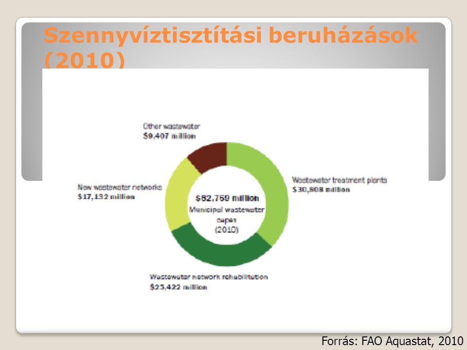 Szennyvíztisztítási beruházások (2010)
