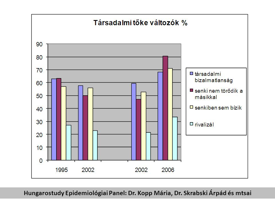 Hungarostudy Epidemiológiai Panel: Dr. Kopp Mária, Dr