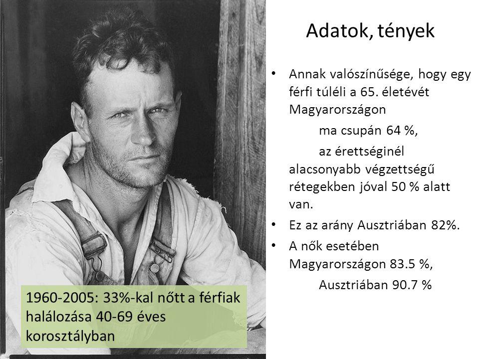 Adatok, tények Annak valószínűsége, hogy egy férfi túléli a 65. életévét Magyarországon. ma csupán 64 %,