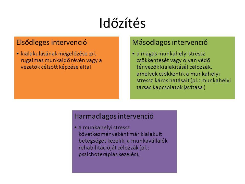 Időzítés Elsődleges intervenció Másodlagos intervenció
