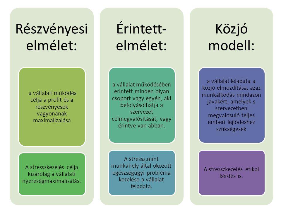 Részvényesi elmélet: Érintett-elmélet: Közjó modell: