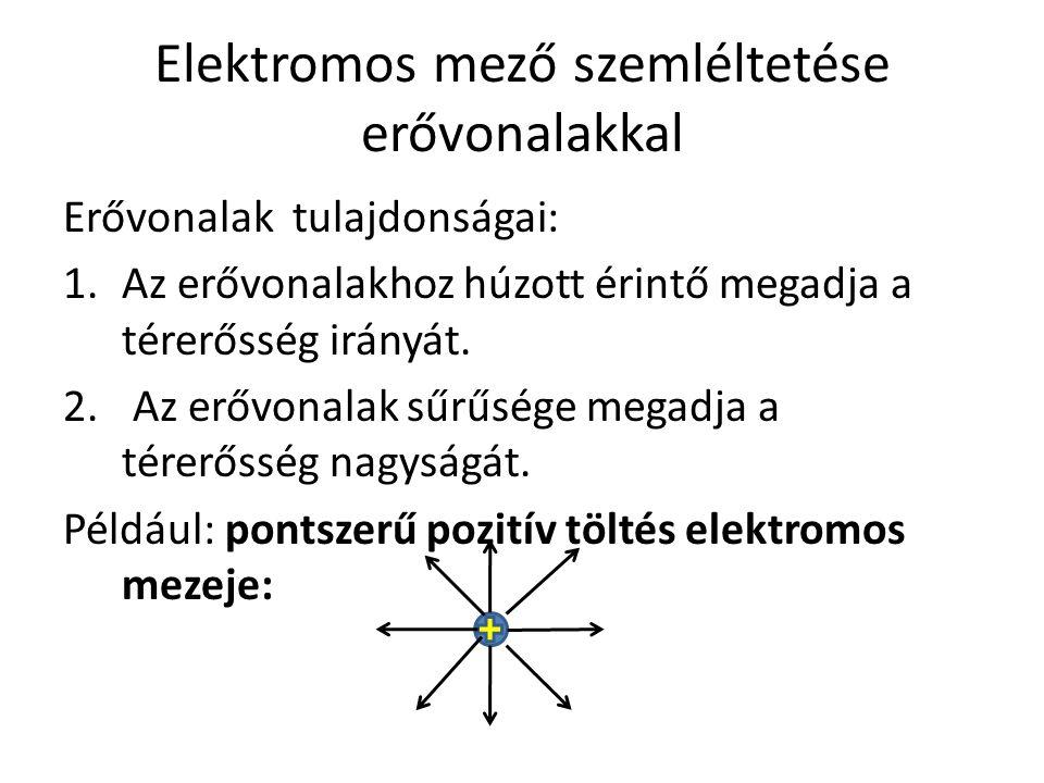 Elektromos mező szemléltetése erővonalakkal
