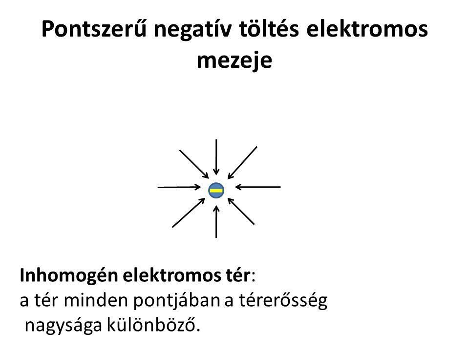 Pontszerű negatív töltés elektromos mezeje