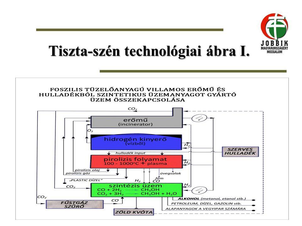 Tiszta-szén technológiai ábra I.