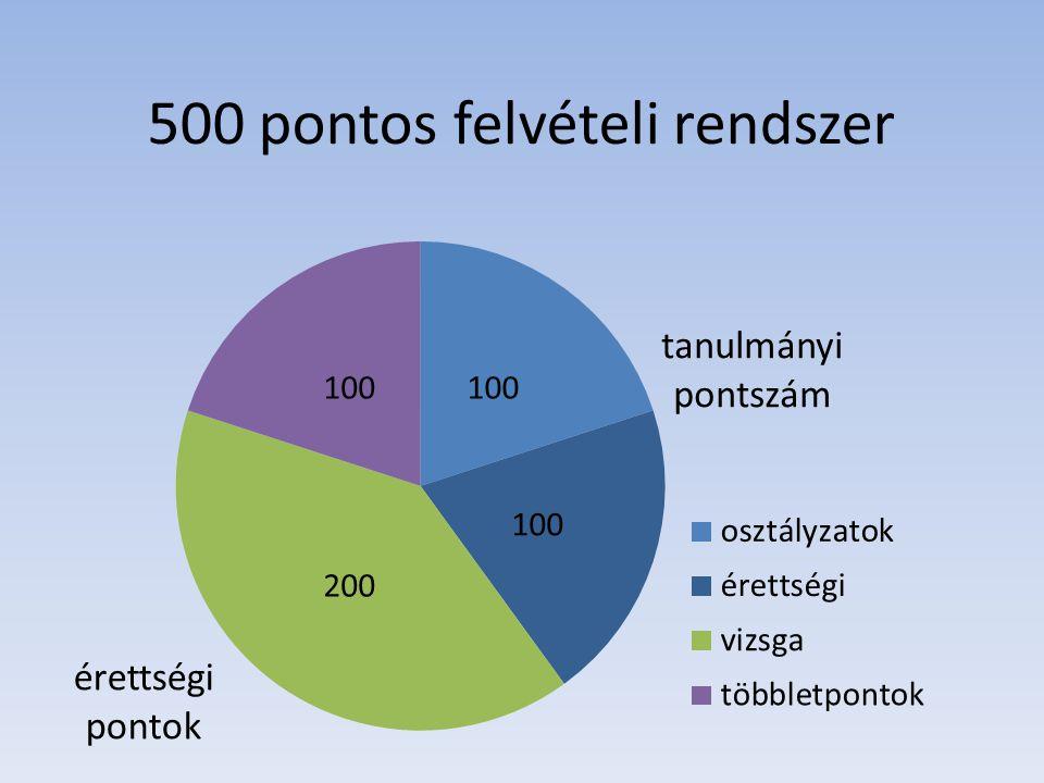 500 pontos felvételi rendszer