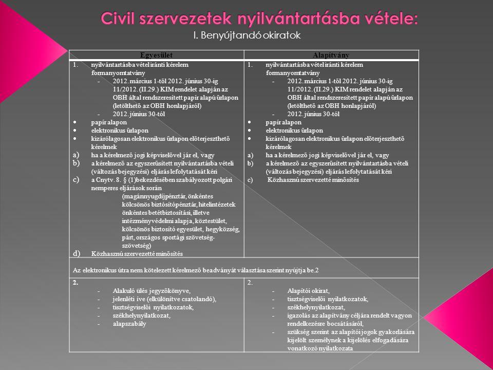 Civil szervezetek nyilvántartásba vétele: