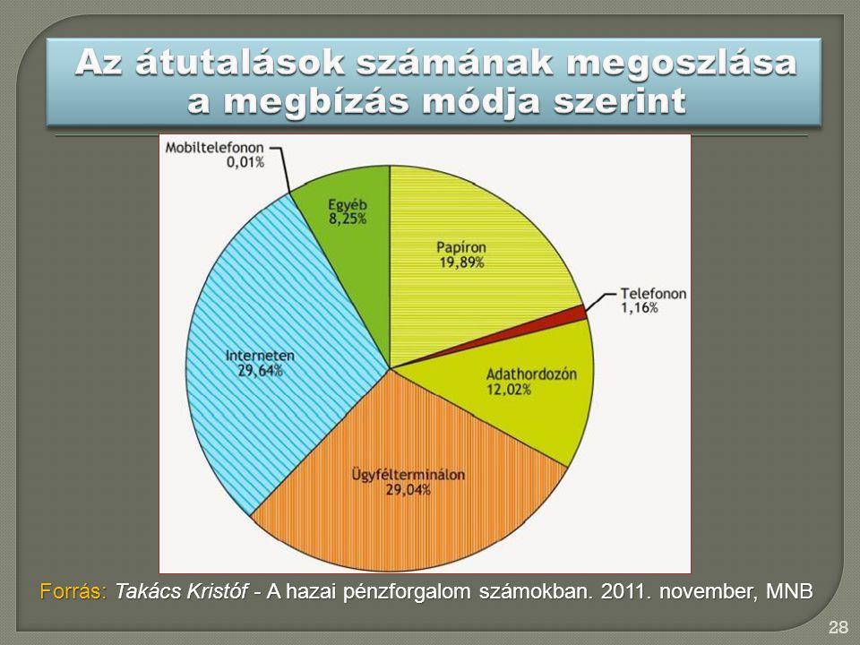 Az átutalások számának megoszlása a megbízás módja szerint
