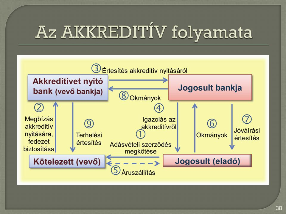 Az AKKREDITÍV folyamata