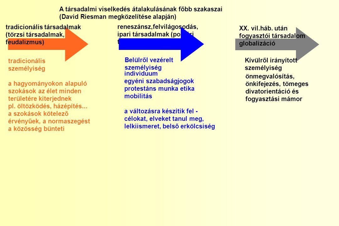 A társadalmi viselkedés átalakulásának főbb szakaszai