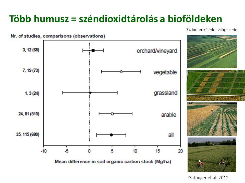 Több humusz = széndioxidtárolás a bioföldeken