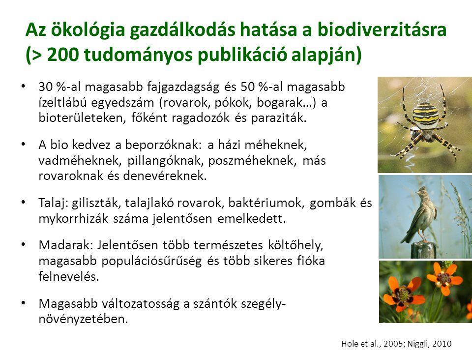 FiBL FiBL. 03.04.2017. 03.04.2017. Az ökológia gazdálkodás hatása a biodiverzitásra (> 200 tudományos publikáció alapján)