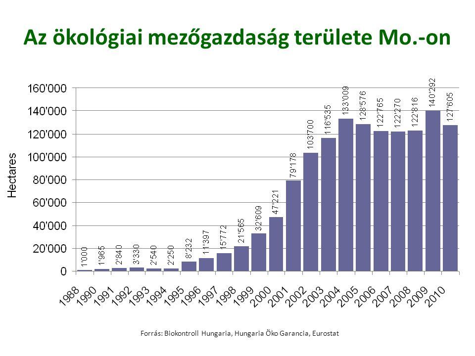 Az ökológiai mezőgazdaság területe Mo.-on