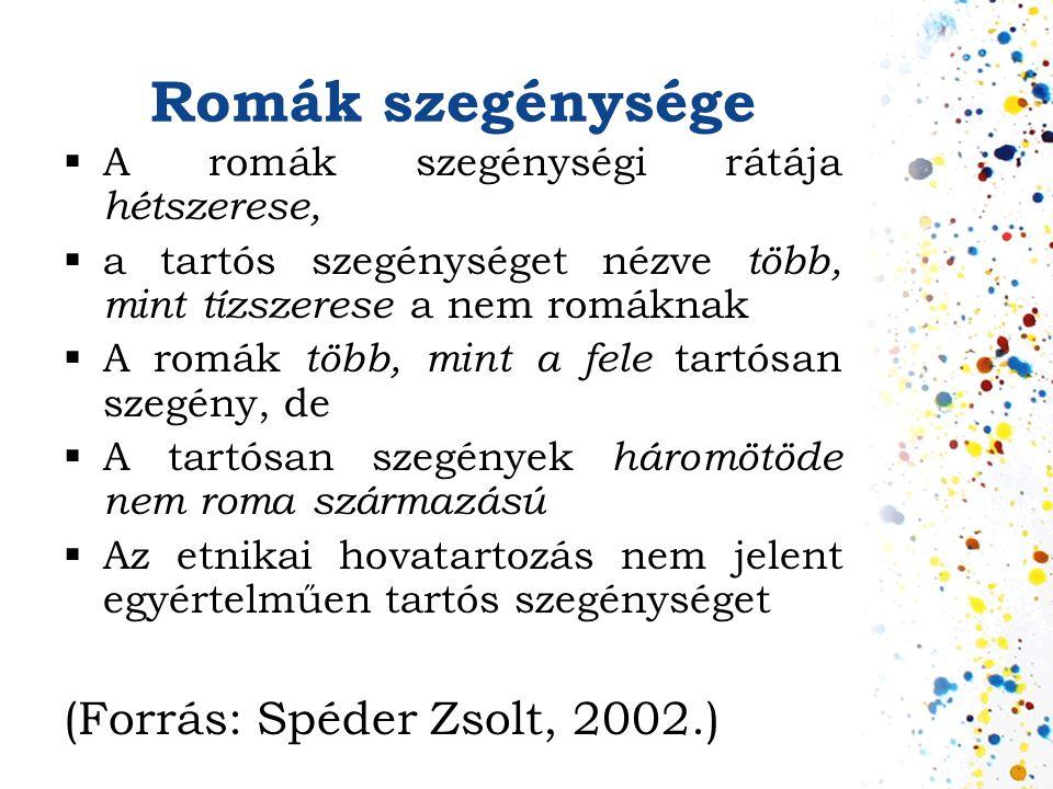 Romák szegénysége (Forrás: Spéder Zsolt, 2002.)