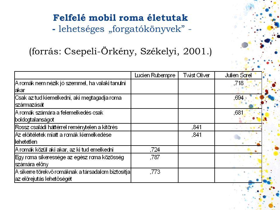 """Felfelé mobil roma életutak - lehetséges """"forgatókönyvek - (forrás: Csepeli-Örkény, Székelyi, 2001.)"""
