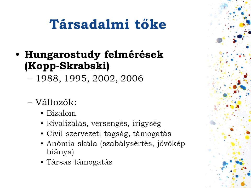 Társadalmi tőke Hungarostudy felmérések (Kopp-Skrabski)