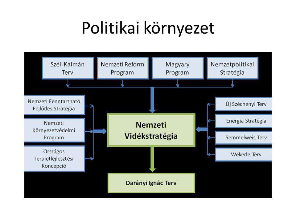 Politikai környezet