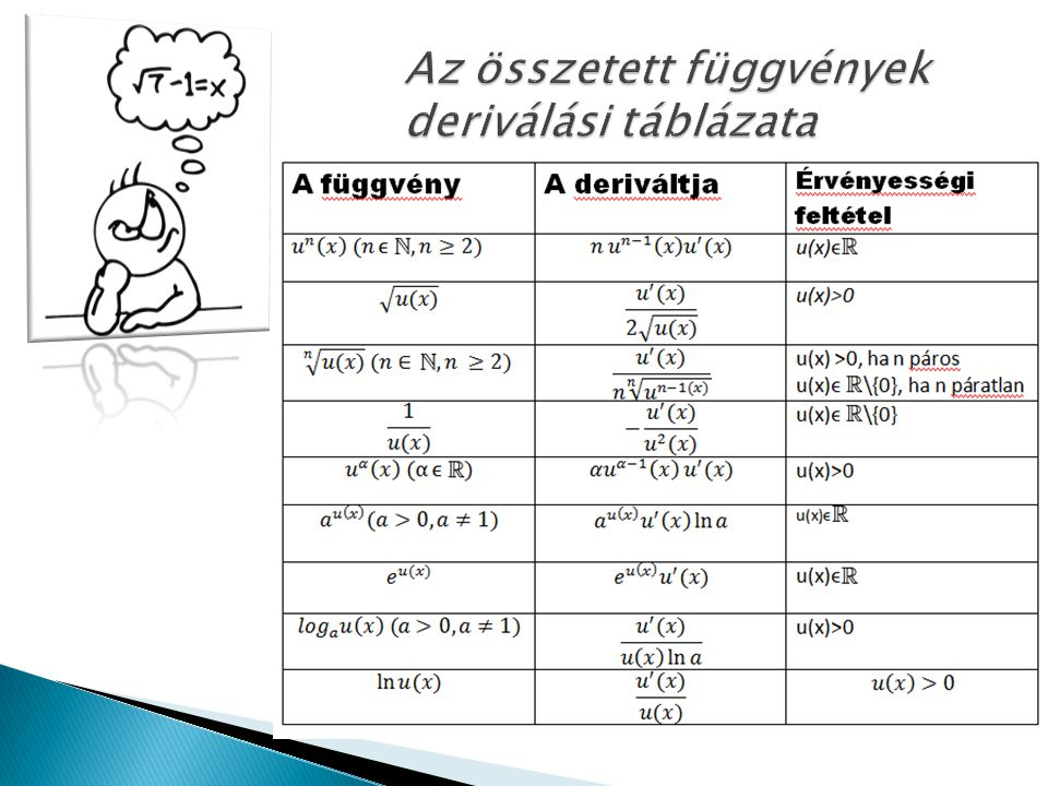 Az összetett függvények deriválási táblázata