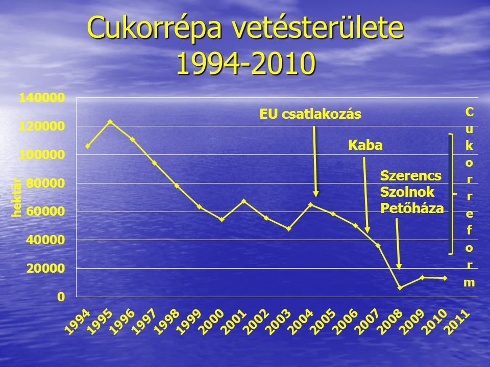 Cukorrépa vetésterülete 1994-2010