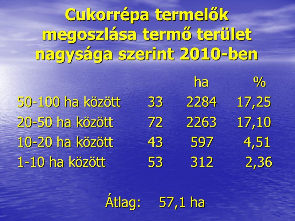 Cukorrépa termelők megoszlása termő terület nagysága szerint 2010-ben