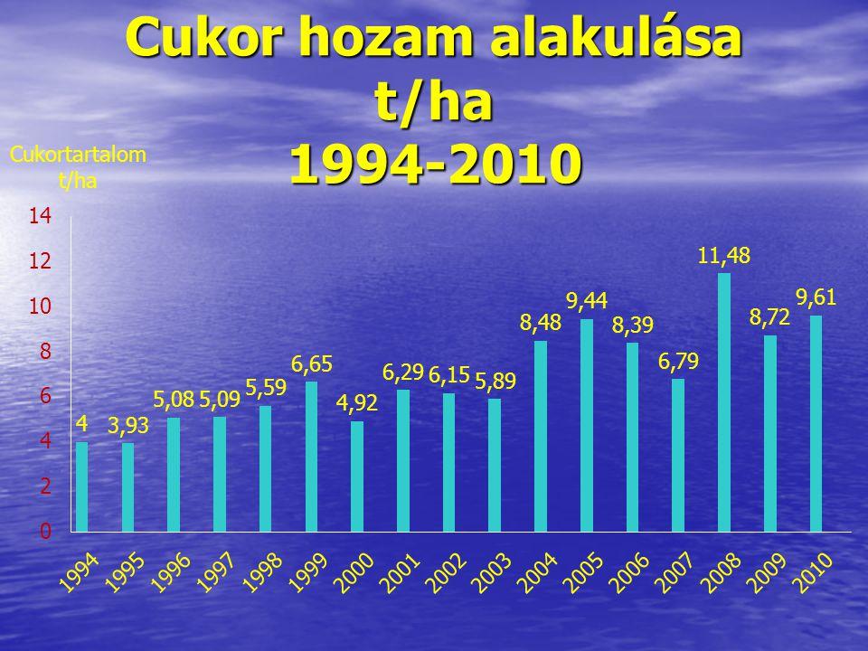 Cukor hozam alakulása t/ha 1994-2010