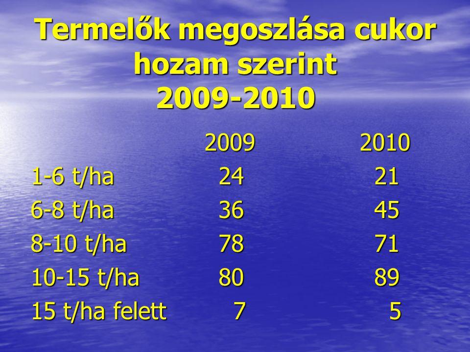 Termelők megoszlása cukor hozam szerint 2009-2010