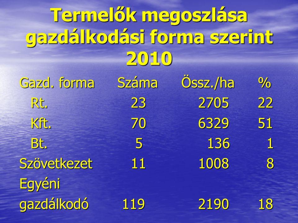 Termelők megoszlása gazdálkodási forma szerint 2010