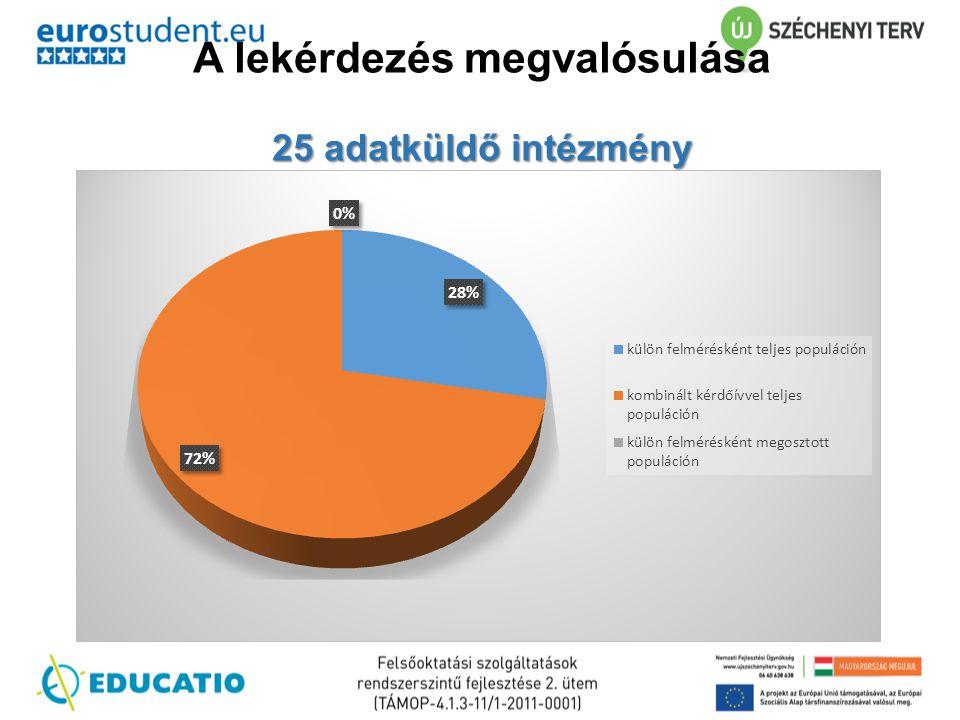 A lekérdezés megvalósulása 25 adatküldő intézmény