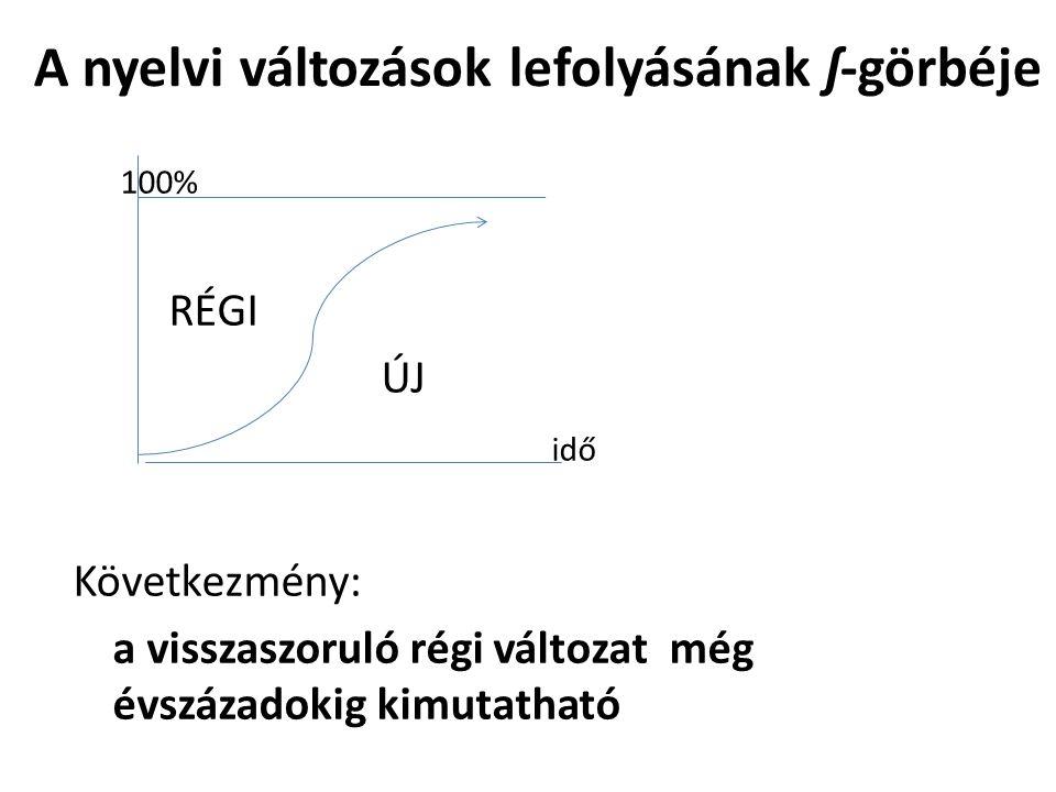 A nyelvi változások lefolyásának ʃ-görbéje