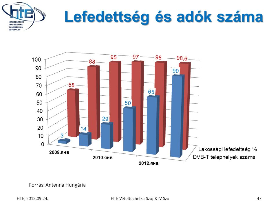 Lefedettség és adók száma