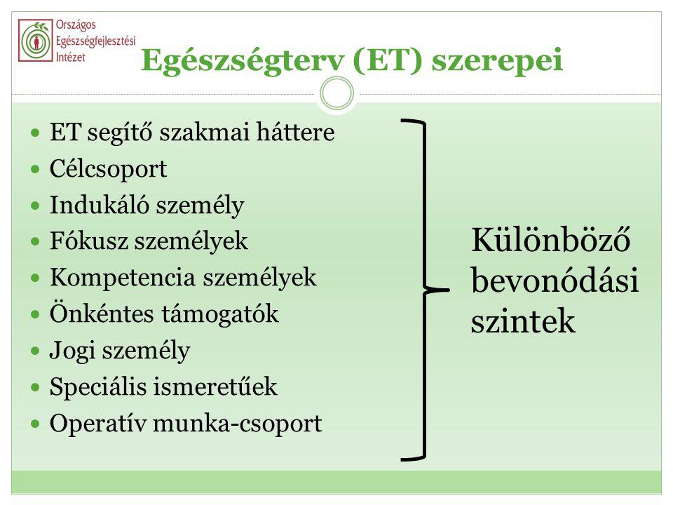 Egészségterv (ET) szerepei