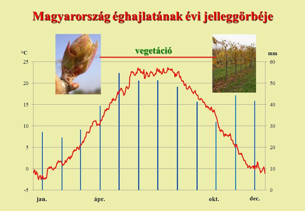 Magyarország éghajlatának évi jelleggörbéje
