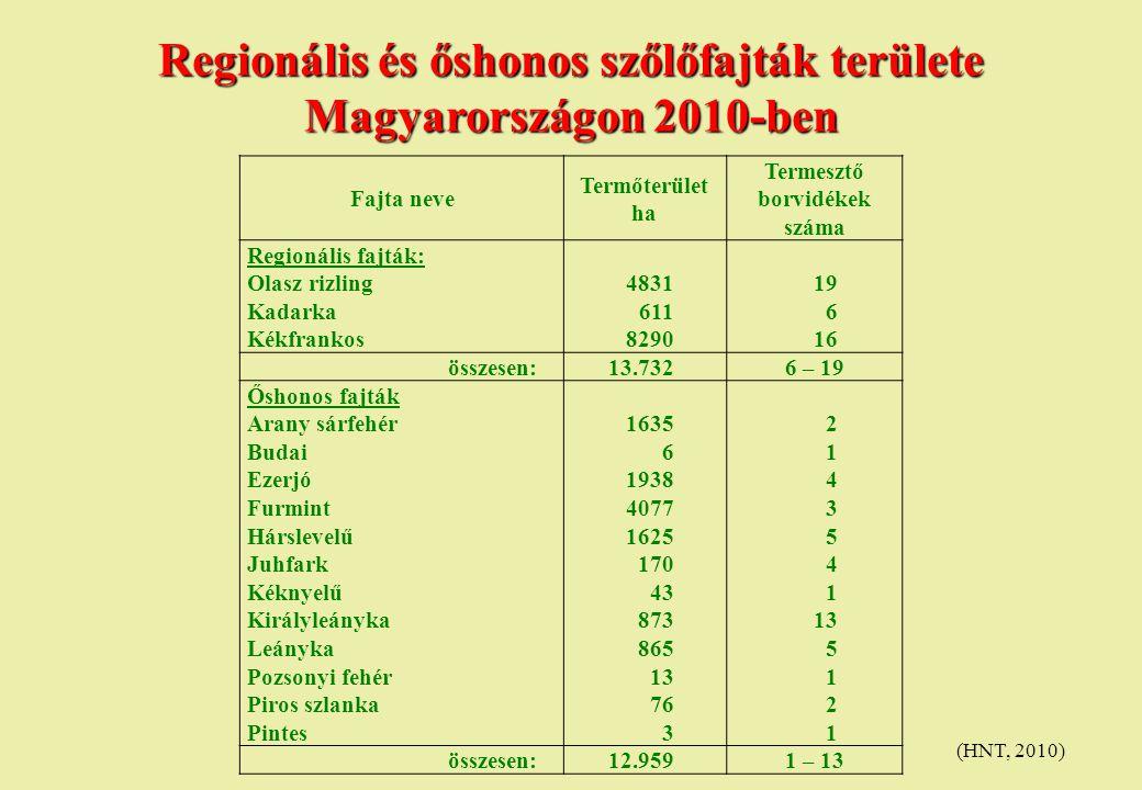 Regionális és őshonos szőlőfajták területe Magyarországon 2010-ben