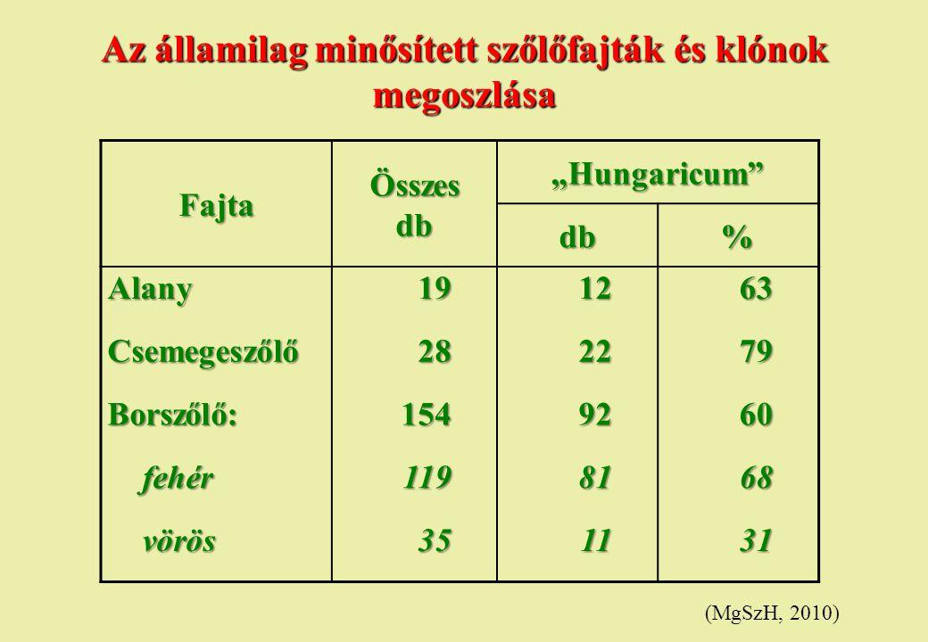 Az államilag minősített szőlőfajták és klónok megoszlása