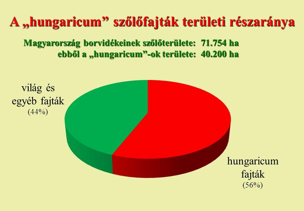 """A """"hungaricum szőlőfajták területi részaránya"""