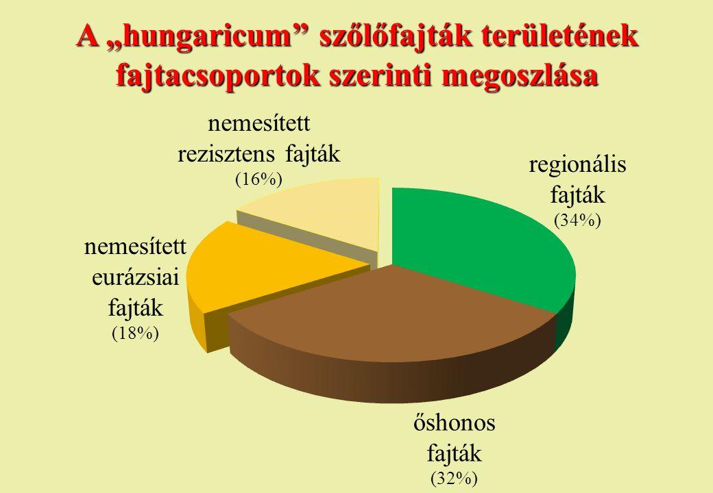 """A """"hungaricum szőlőfajták területének fajtacsoportok szerinti megoszlása"""