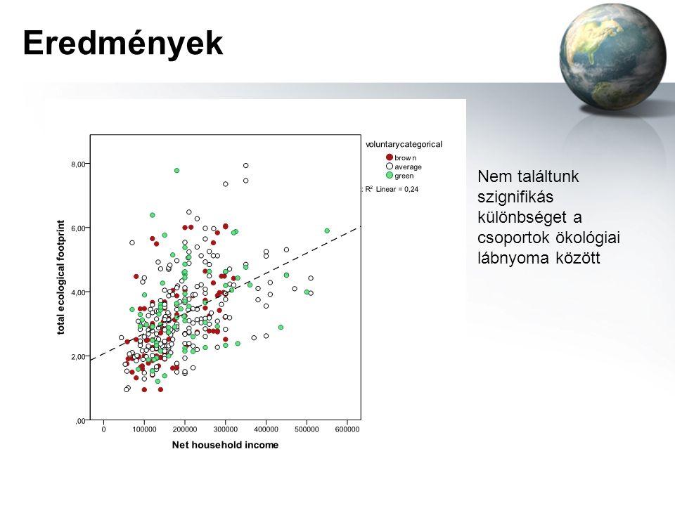 Eredmények Nem találtunk szignifikás különbséget a csoportok ökológiai lábnyoma között