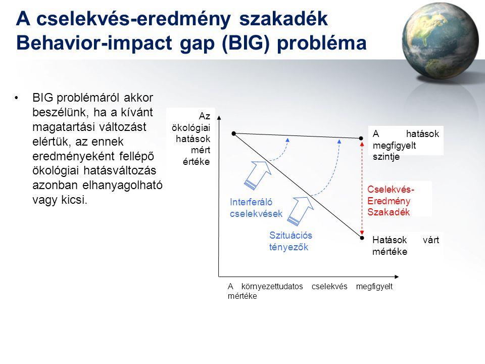 A cselekvés-eredmény szakadék Behavior-impact gap (BIG) probléma