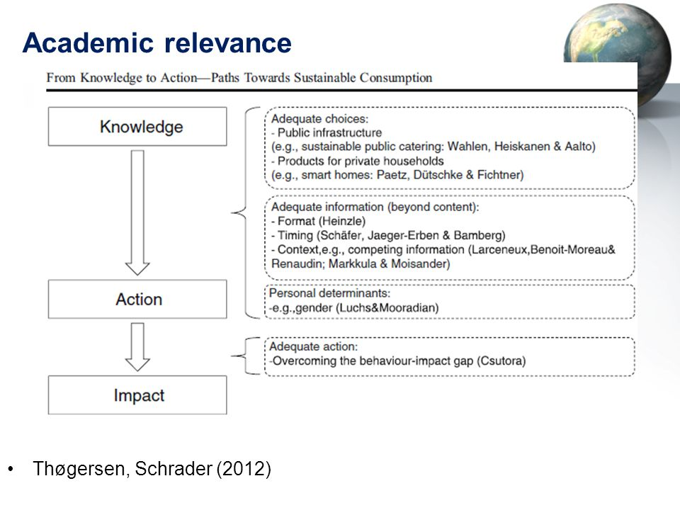 Academic relevance Thøgersen, Schrader (2012)