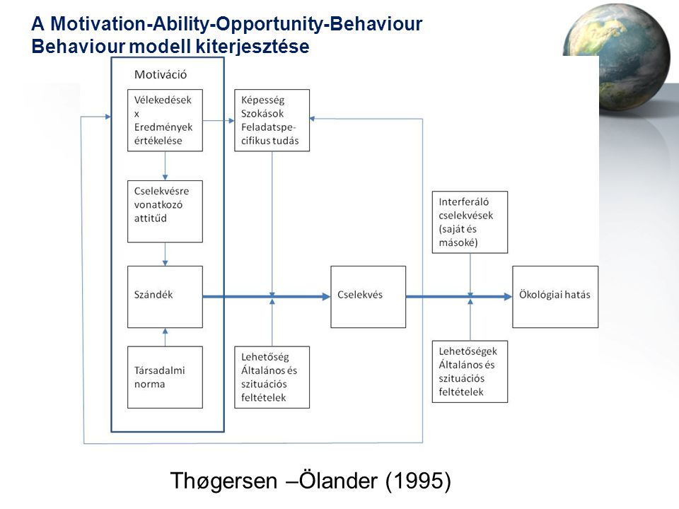 A Motivation-Ability-Opportunity-Behaviour Behaviour modell kiterjesztése