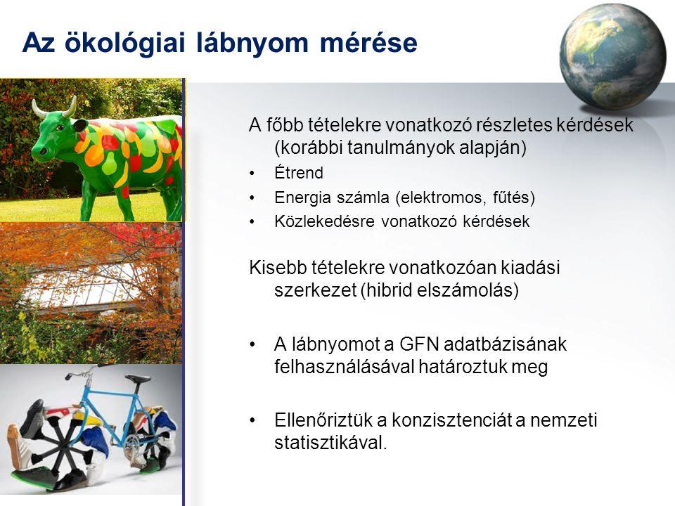 Az ökológiai lábnyom mérése