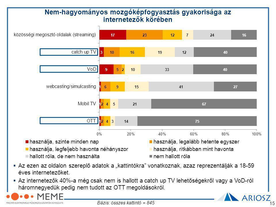 Nem-hagyományos mozgóképfogyasztás gyakorisága az internetezők körében