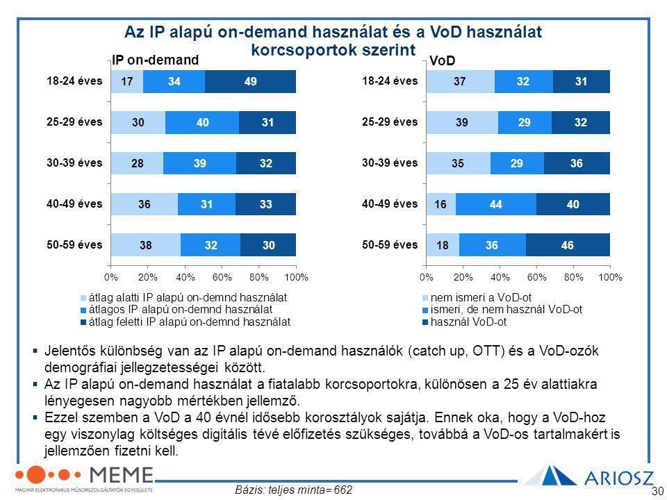 Az IP alapú on-demand használat és a VoD használat korcsoportok szerint