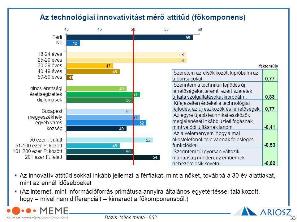 Az technológiai innovativitást mérő attitűd (főkomponens)