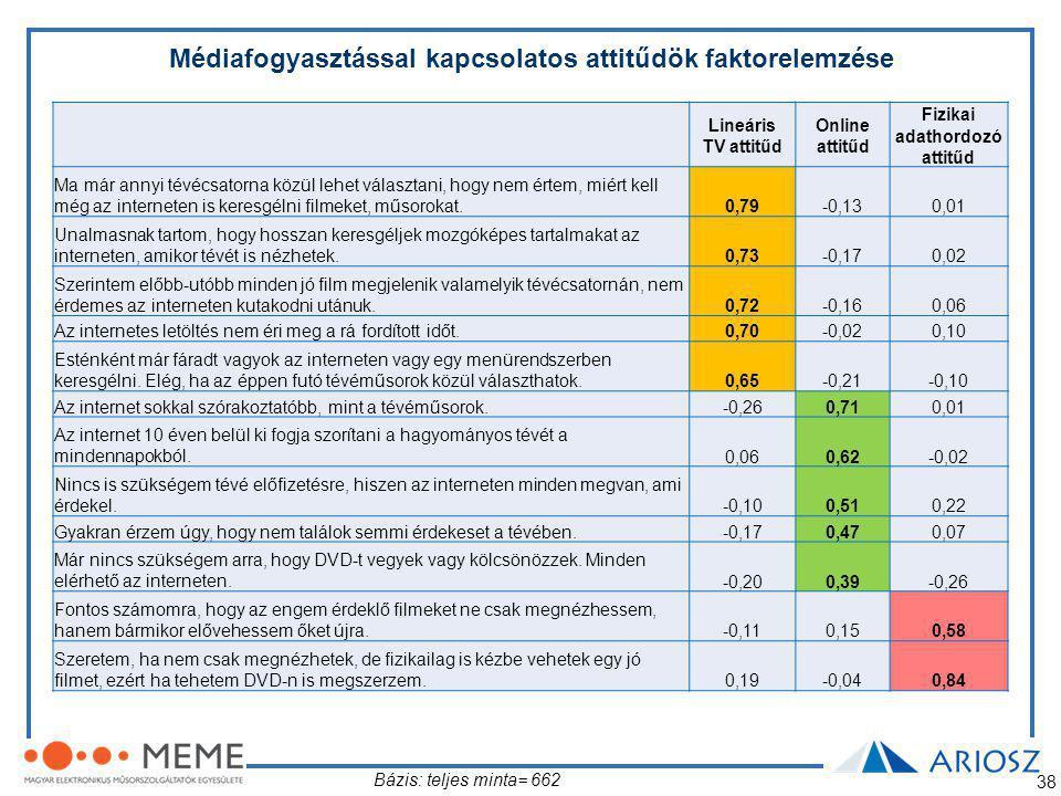 Médiafogyasztással kapcsolatos attitűdök faktorelemzése