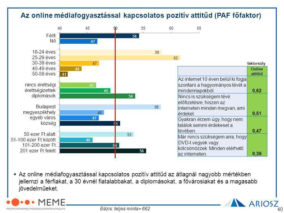 Az online médiafogyasztással kapcsolatos pozitív attitűd (PAF főfaktor)