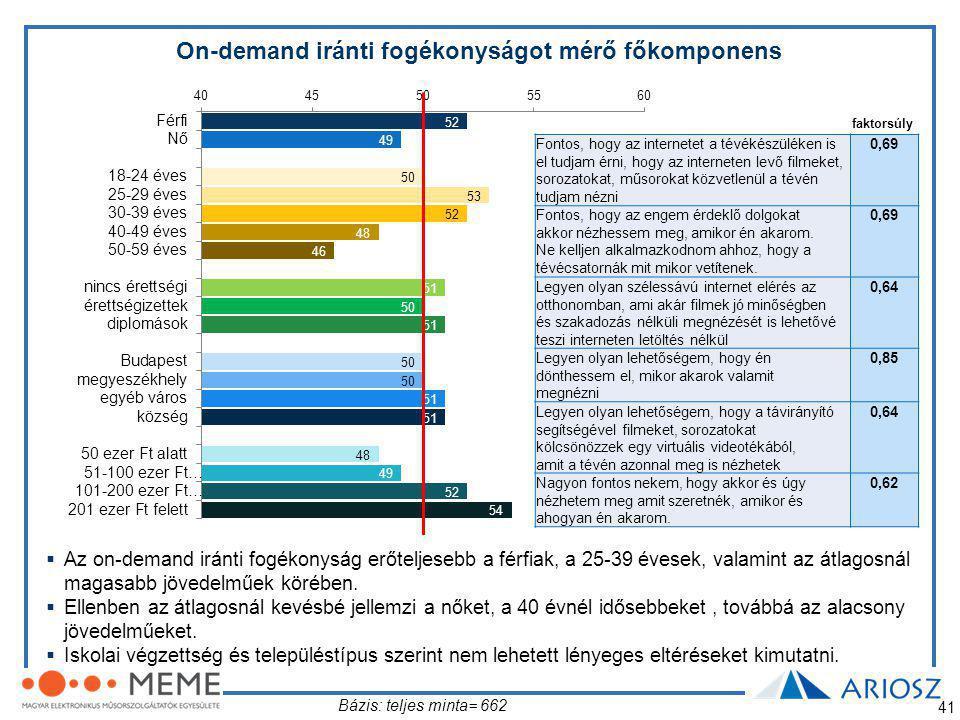 On-demand iránti fogékonyságot mérő főkomponens