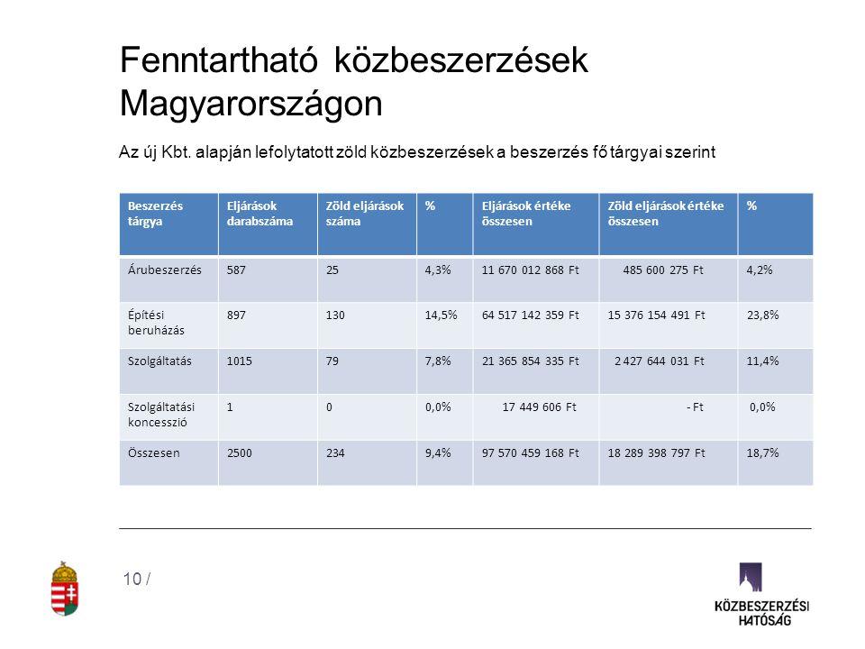 Fenntartható közbeszerzések Magyarországon