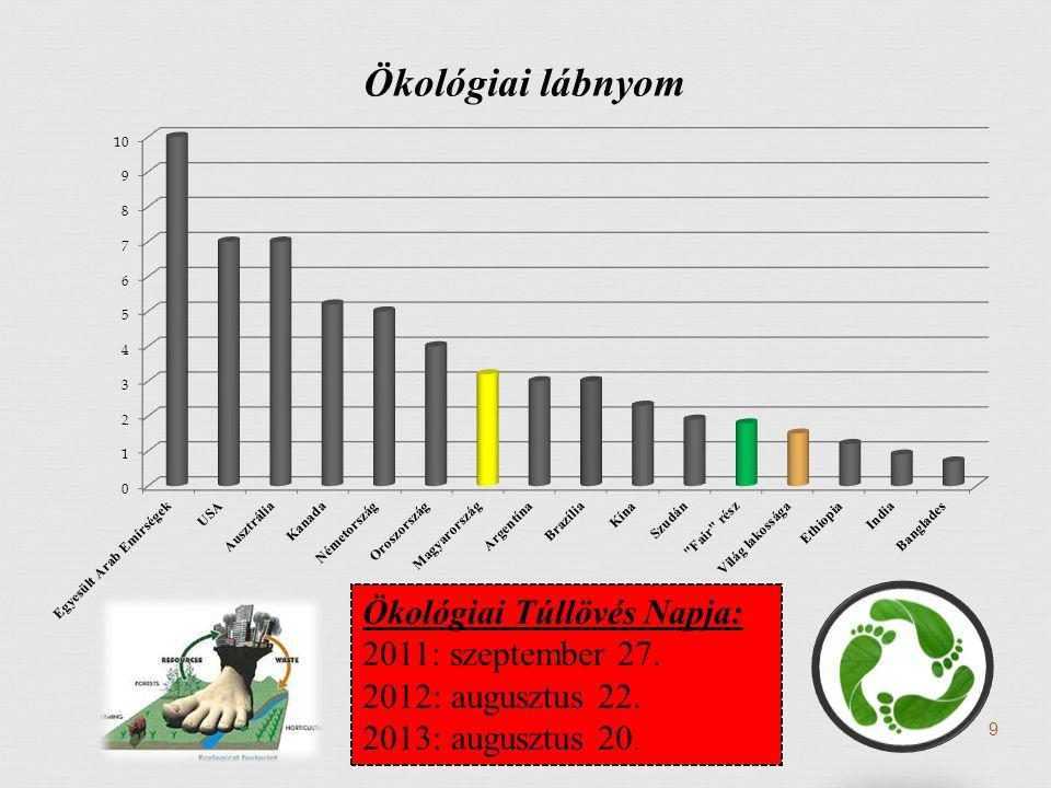 Ökológiai Túllövés Napja: