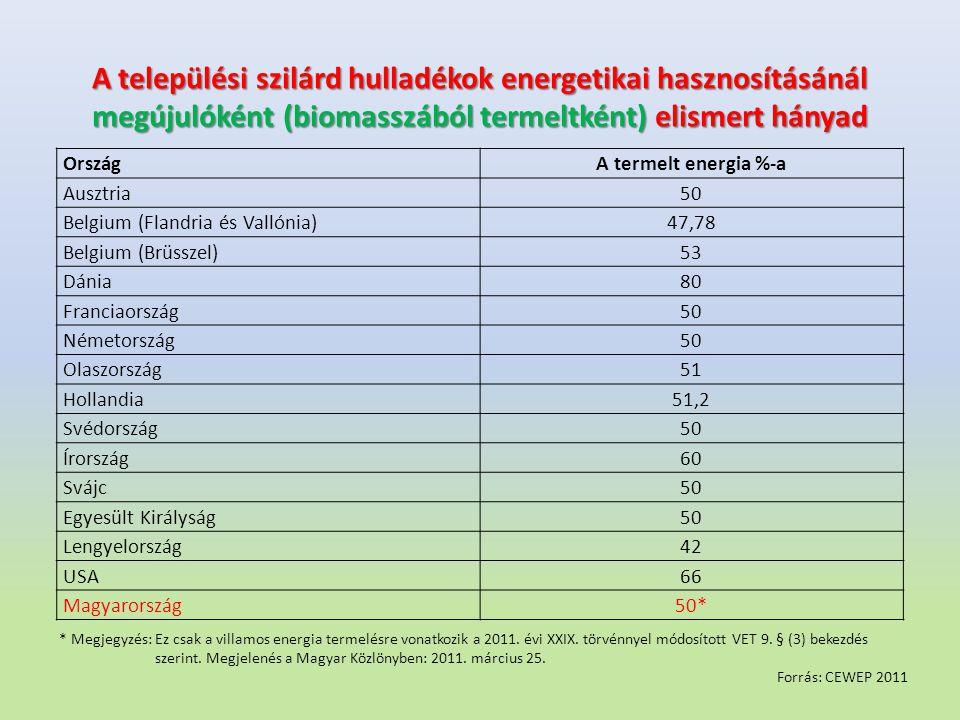 A települési szilárd hulladékok energetikai hasznosításánál megújulóként (biomasszából termeltként) elismert hányad